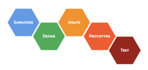 Use design thinking to redesign your life/innovation ethnography design thinking design coaching